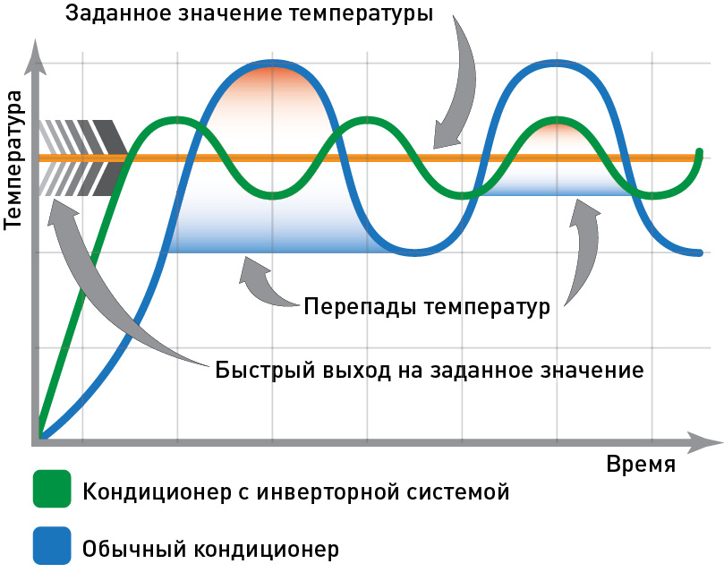 Чем отличается инверторный кондиционер от обычного?